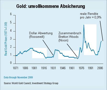 Gold-unvollkommen Absicherung-04022010