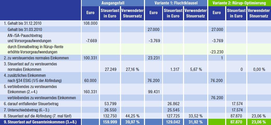 Abfindungen Steuereffizient Gestalten Fvp Gmbh
