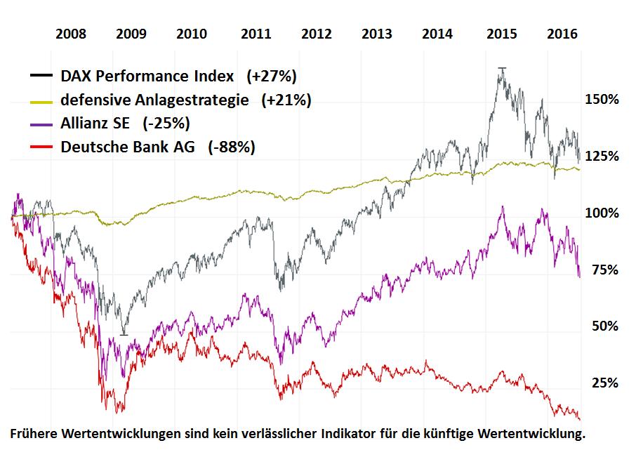 Chart-DAX-SGD-Allianz-DeBank-2-14052007-08072016-m-11072016