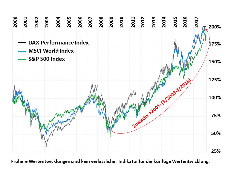 FVP-Aktienmarktentwicklung-MSCI-DAX-SP500-05032018